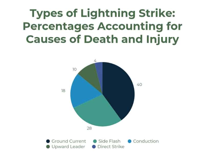 Lightning Death_Injury Pie chart
