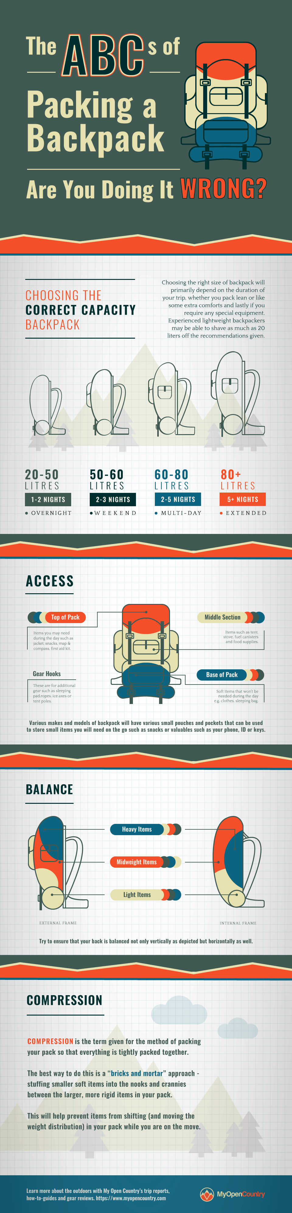 INFOGRAPHIC on how to pack your backpack correctly